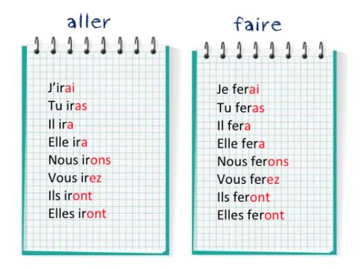 Futur De L Indicatif Aller Et Faire Le Petit Conjugueur