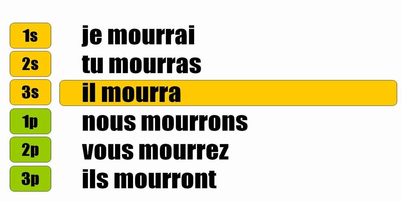 Futur De L Indicatif Mourir Courir Acquerir Le Petit Conjugueur