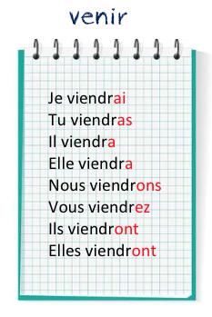 Futur De L Indicatif Tenir Et Venir Le Petit Conjugueur